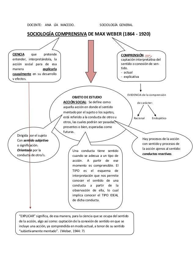 DOCENTE: ANA LÍA MACEDO.                          SOCIOLOGÍA GENERAL          SOCIOLOGÍA COMPRENSIVA DE MAX WEBER (1864 - ...