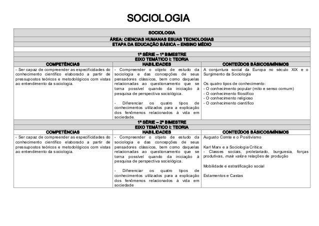 SOCIOLOGIA SOCIOLOGIA ÁREA:CIENCIASHUMANASESUASTECNOLOGIAS ETAPADAEDUCAÇÃOBÁSICA–ENSINOMÉDIO 1ºSÉRIE–1ºB...