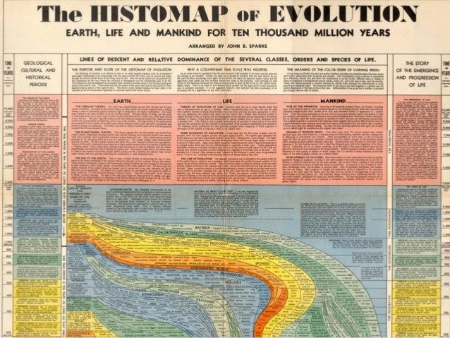Artefatos e técnicas em uma linha do tempo (História da Tecnologia) Slide 2
