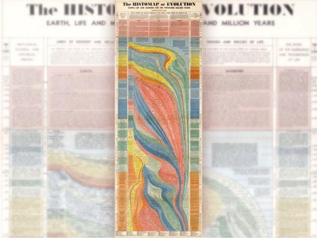 Artefatos e técnicas em uma linha do tempo (História da Tecnologia) Slide 3