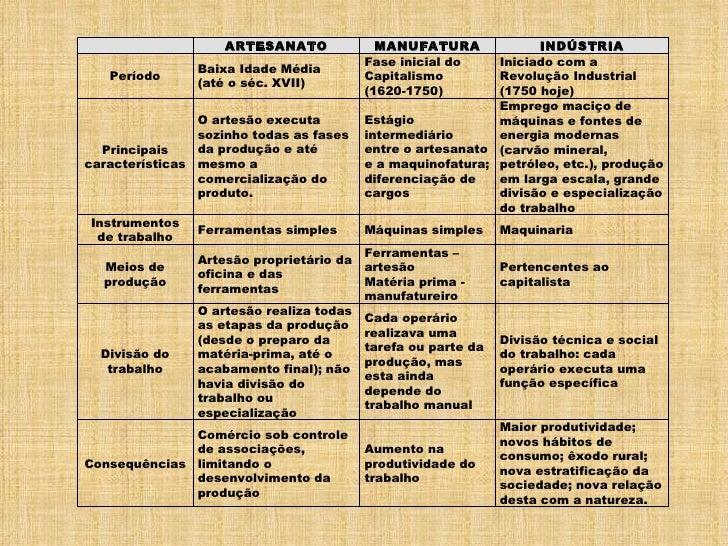 Artesanato Maceio Pajuçara ~ Sociologia do trabalho aula 02 em 11 agosto 2010