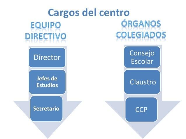 Consejo EscolarEs el Órgano supremoLo convoca el directorEsta formado por Profesores, padres y alumnosSe encarga de aproba...