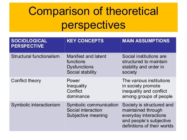 compare and contrast symbolic interactionist perspective the functionalist perspective and the confl Sociologists today employ three primary theoretical perspectives: the symbolic interactionist perspective, the functionalist perspective, and the conflict perspective these perspectives offer sociologists theoretical paradigms for explaining how society influences people, and vice versa.
