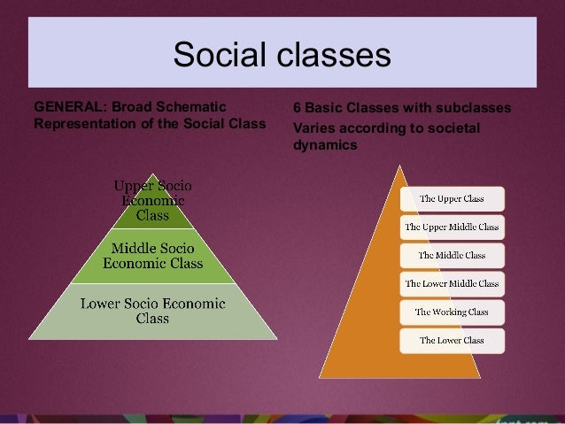 Social classes GENERAL: Broad Schematic Representation of the Social Class 6 Basic Classes with subclasses Varies accordin...