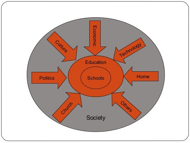 sociological foundation of education Welcome to this section on sociological foundations of curriculum  schooling  for some people necessitating the need for other modes of education, such as.