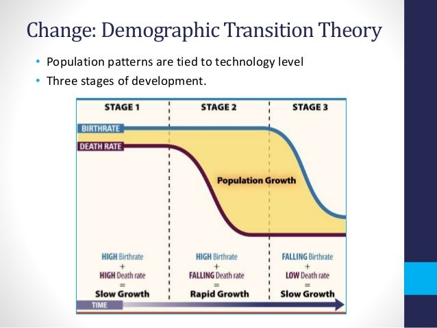 soc 727 the theory of demographic transition In fact, growth rates were less than 005% at least since the agricultural revolution over 10,000 years ago population growth is typically very slow in this stage, because the society is constrained by the available food supply therefore, unless the society develops new technologies to.