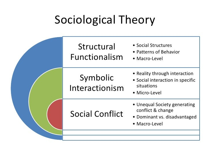 interactionism vs structuralism essay