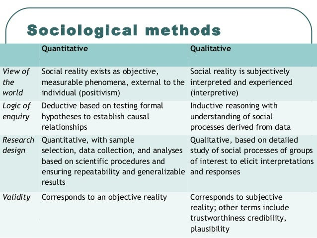 What is Inductive Research?