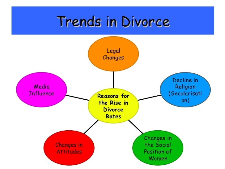 sociological perspectives on divorce Understand the social and interpersonal impact of divorce describe the social  and  in addition, the functionalist perspective views families as groups that.