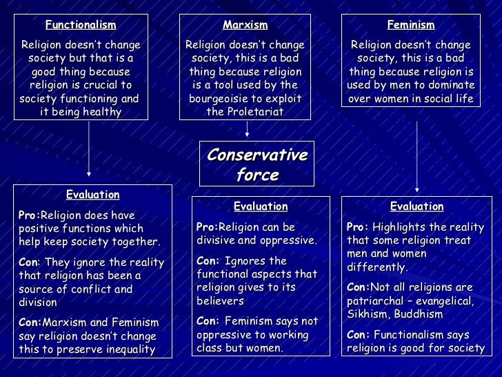 religion acts as a conservative force on modern society essay Religion and consensus - functionalists see religion as a conservative force as it functions to maintain social stability and prevent society from religion and patriarchy - feminists see religion as a conservative force due to it acting as an ideology which legitimates patriarchal power.