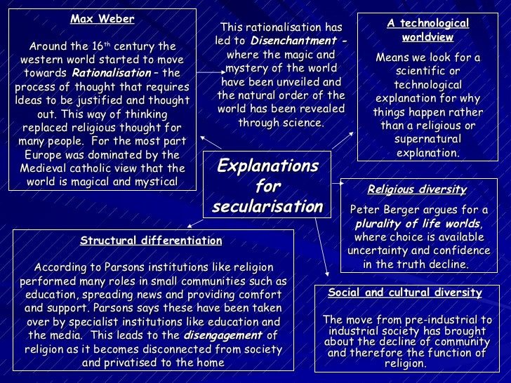 Secularization thesis
