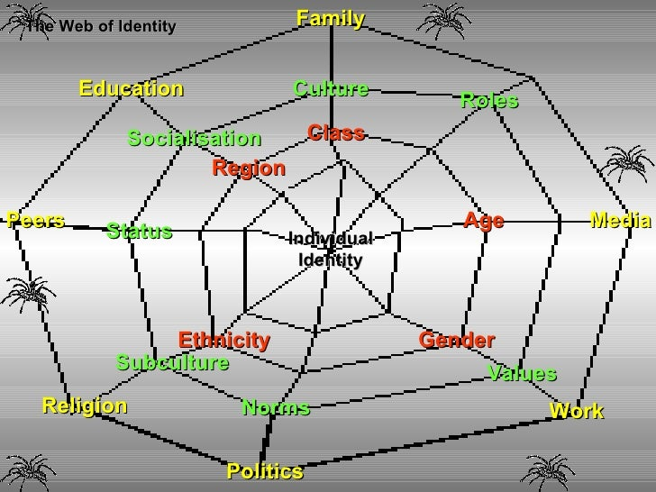 the factors that contributes to identity imagination in modern sociology Sociology is the study of human social relationships and institutions sociology's subject matter is diverse, ranging from crime to religion, from the family to the state, from the divisions of race and social class to the shared beliefs of a common culture, and from social stability to radical change in whole societies.