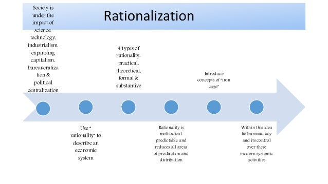 max weber formal rationality