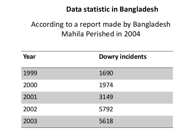 dowry system in bangladesh To explain trends in dowry levels in bangladesh, they draw attention to an institutional feature of marriage contracts previously ignored in the literature: the mehr or traditional islamic bride price, which functions as a prenuptial agreement in bangladesh due to the default practice of being only payable upon divorce.