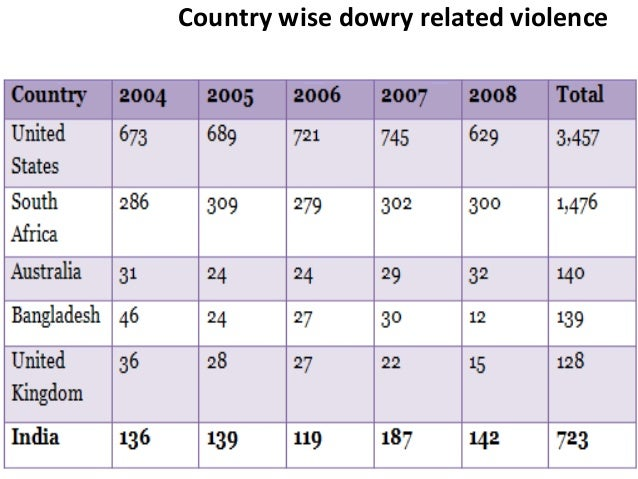 dowry system in bangladesh Dowry: dowry, the money, goods, or estate that a woman brings to her husband  or his family in marriage most common in cultures that are strongly patrilineal.