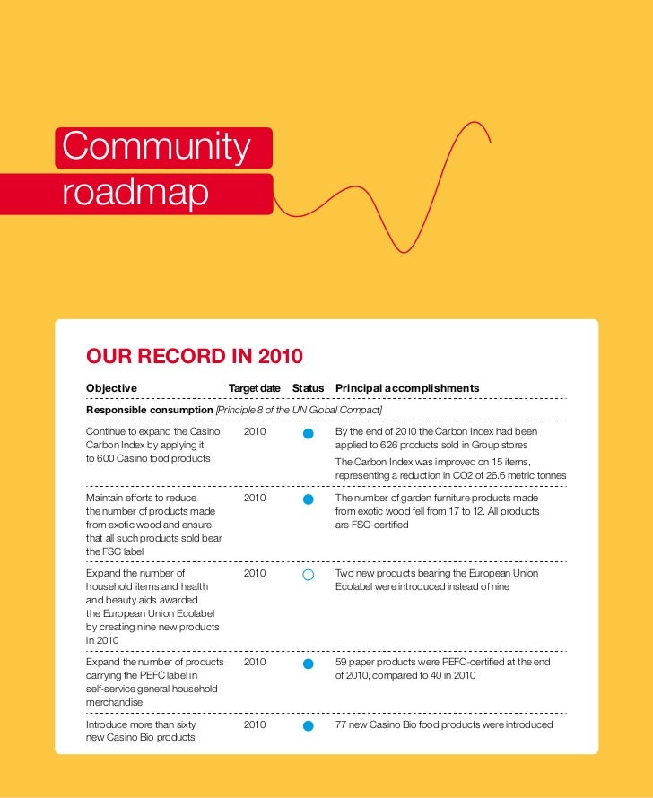 Communityroadmap OUR RECORD IN 2010 Objective                          Target date   Status   Principal accomplishments Re...