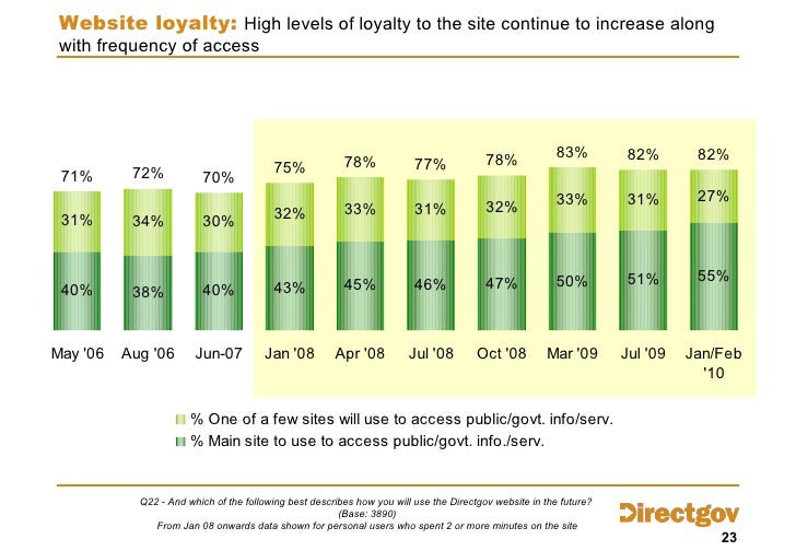 Website loyalty:  High levels of loyalty to the site continue to increase along with frequency of access Q22 - And which o...