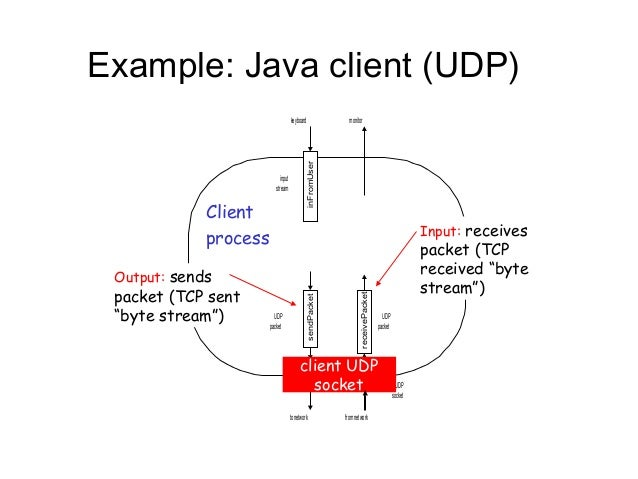 Multiuser chat application using java.