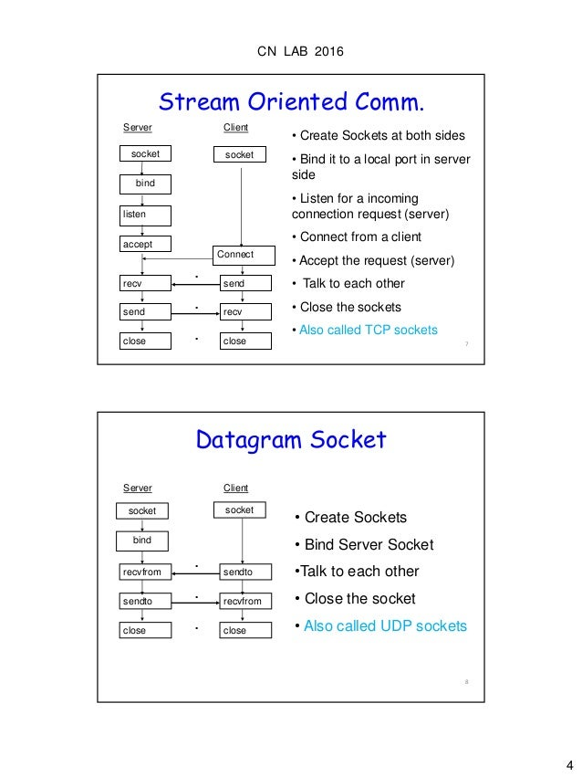 Socket programming using C