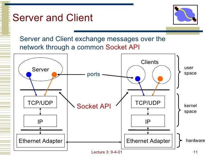 socket programming udp Socket programming in java for scalable systems  tcp and udp socket programming boils down to two systems  socket programming in java for scalable.