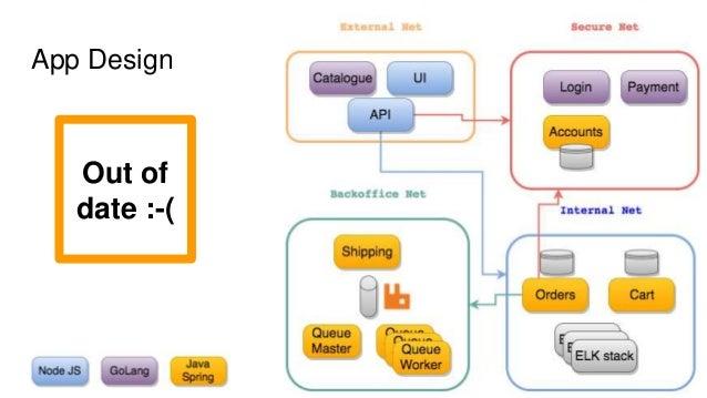 Sock Shop Overview