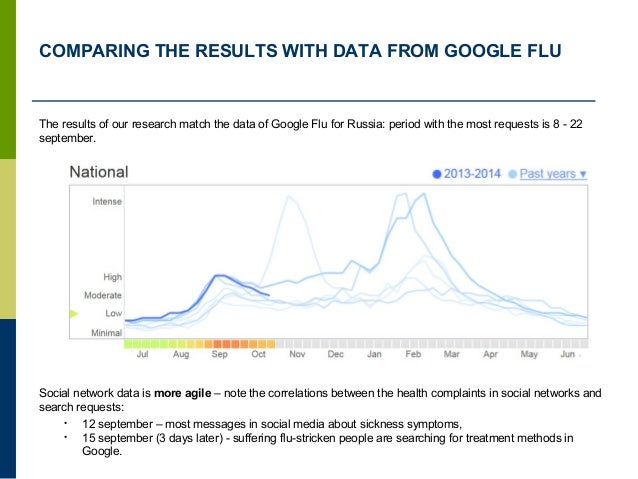 COMPARING THE RESULTS WITH DATA FROM GOOGLE FLU The results of our research match the data of Google Flu for Russia: perio...