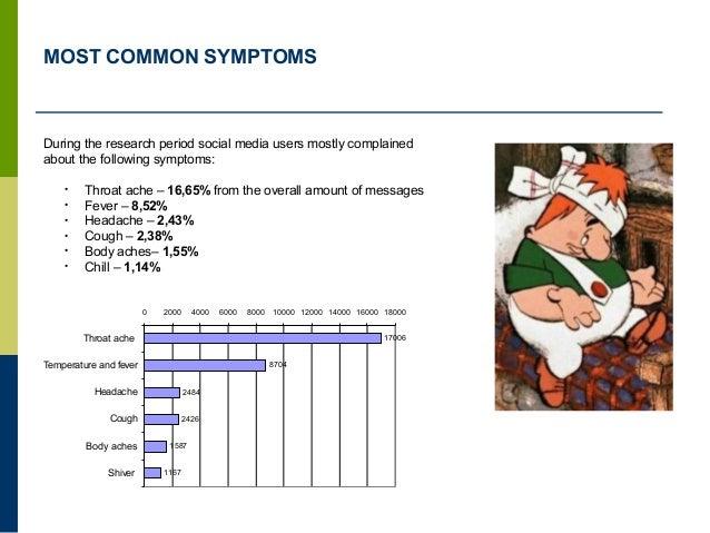 MOST COMMON SYMPTOMS 17006 8704 2484 2426 1587 1167 0 2000 4000 6000 8000 10000 12000 14000 16000 18000 Throat ache Temper...