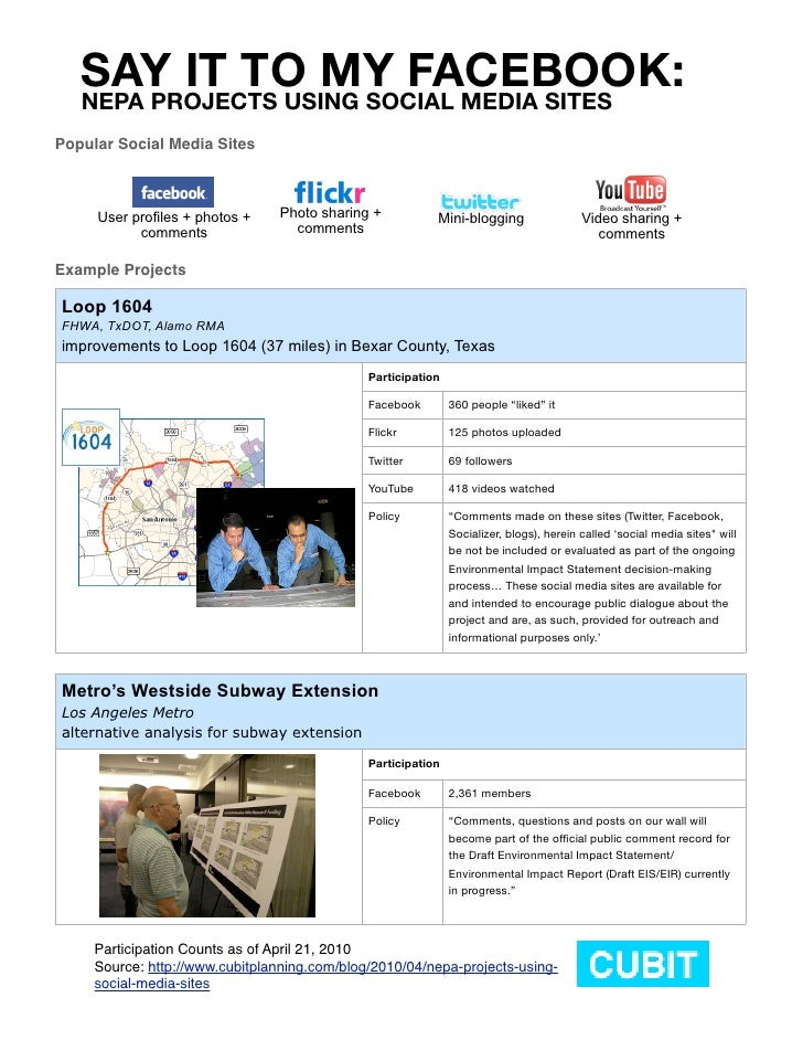 SAY IT TO MY FACEBOOK:    NEPA PROJECTS USING SOCIAL MEDIA SITES Popular Social Media Sites         User profiles + photos...