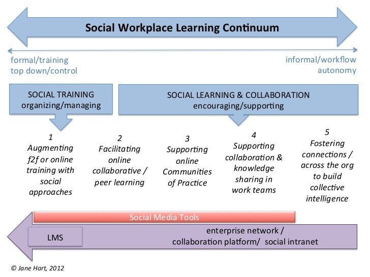 Social	  Workplace	  Learning	  Con-nuum	  formal/training	                                                               ...