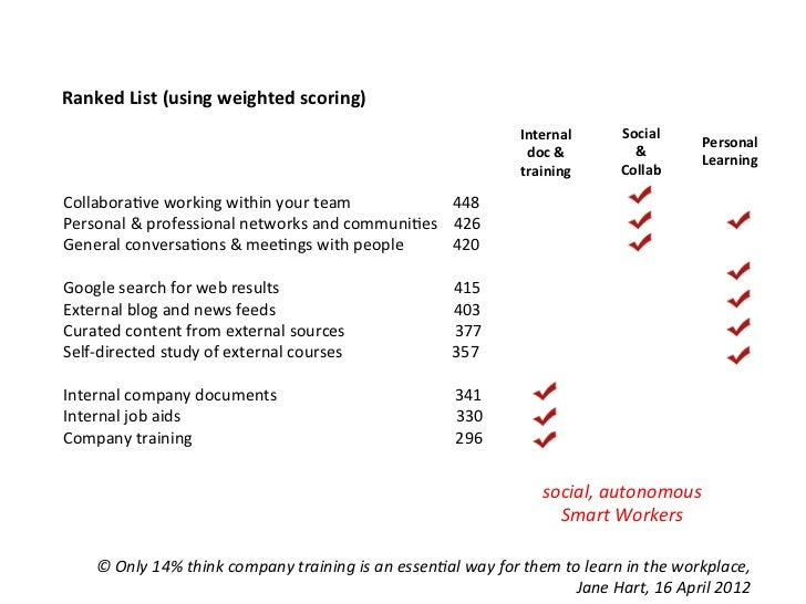 Ranked List (using weighted scoring)                                                                            ...
