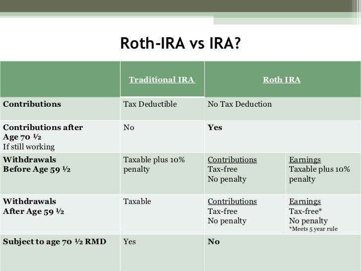 tax penalty for liquidating roth ira Advanced tax strategies using a roth ira conversion consequences of liquidating a 529 and subsequently reinvesting into another 529 program, so it is best to.