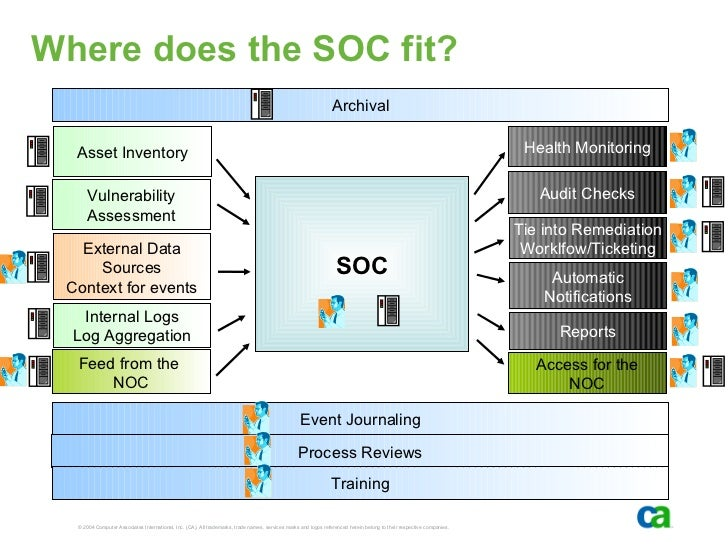 security operations center ppt SOC presentation- Building a Security Operations Center