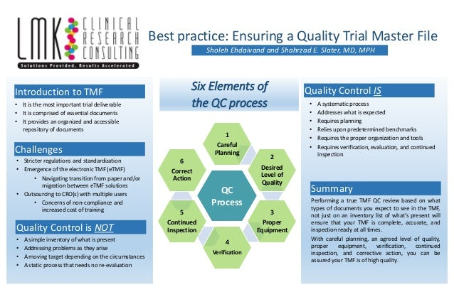 Six Elements of the QC process Sholeh Ehdaivand and Shahrzad E. Slater, MD, MPH Best practice: Ensuring a Quality Trial Ma...