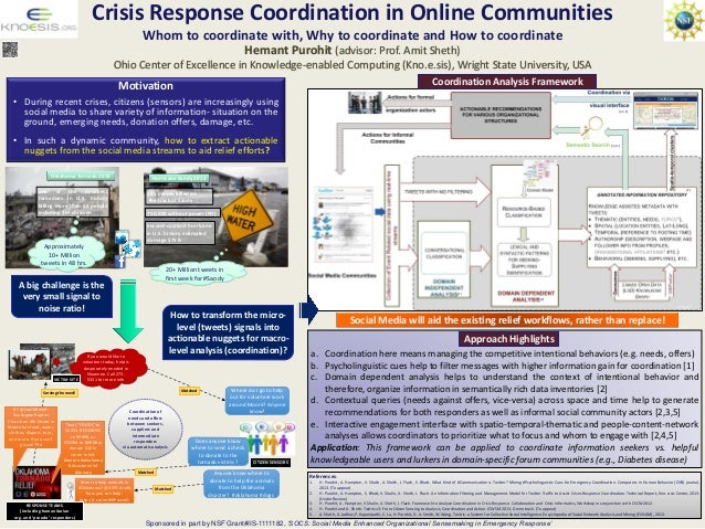 Crisis Response Coordination in Online Communities Whom to coordinate with, Why to coordinate and How to coordinate Motiva...