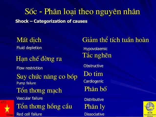 Sèc - Ph©n lo¹i theo nguyªn nh©n Shock – Categorization of causes  MÊt dÞch  Gi¶m thÓ tÝch tuÇn hoµn  Fluid depletion  Hyp...