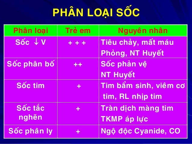PHAÂN LOAÏI SOÁC Phaân loaïi  Treû em  Nguyeân nhaân  Soác  V  +++  Soác phaân boá  ++  Soác tim  +  Tieâu chaûy, maát ma...