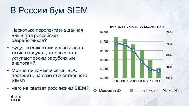 SOC vs SIEM