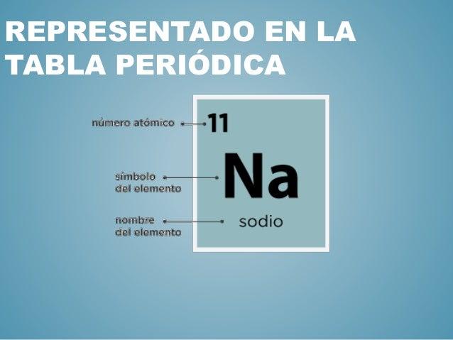 sodio hecho por felipe rolon representado en la tabla peridica - Tabla Periodica Sodio Grupo