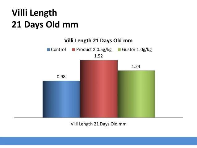 Villi Width 42 Days Old µm Villi Width 21 Days Old µm 138.50 314.20 317.20 Villi Width 42 Days Old µm Control Product X 0....