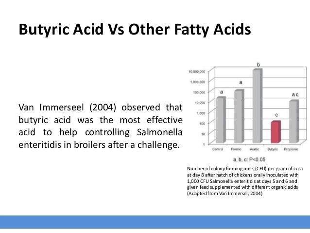 Butyric Acid Salmonella  One very unique feature of butyric acid is its ability to negatively affect the virulence of pat...