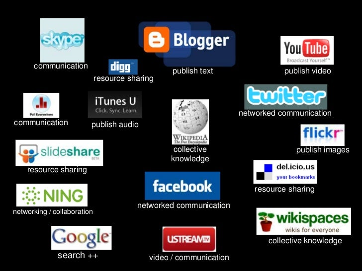 communication<br />publish video<br />publish text<br />resource sharing<br />networked communication<br />communication<b...