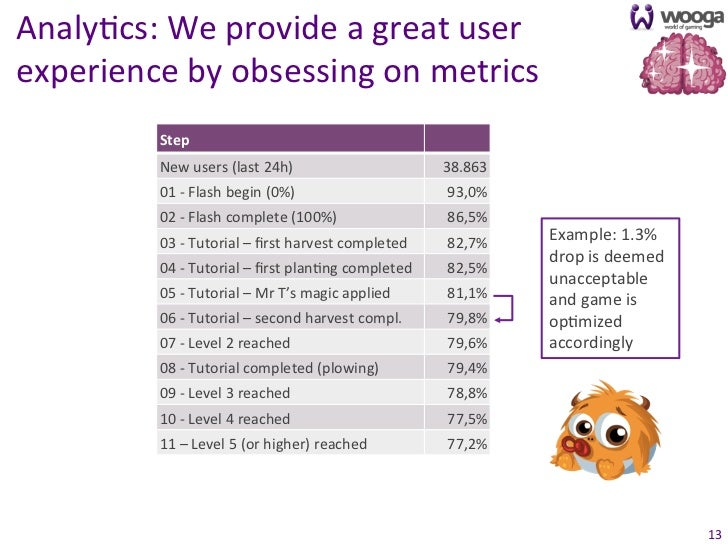 Analy0cs: We provide a great user experience by obsessing on metrics               Step           ...