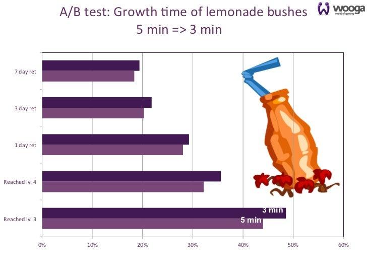 A/B test: Growth 0me of lemonade bushes                                                                       ...