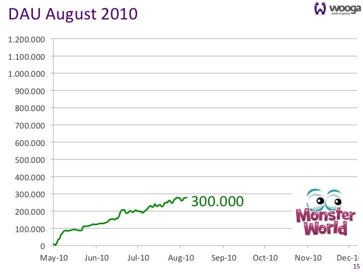 DAU August 2010 1.200.000 1.100.000 1.000.000   900.000   800.000   700.000   600.000   500.000   40...