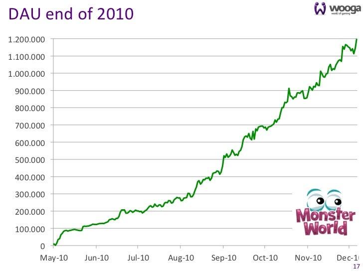 DAU end of 2010 1.200.000 1.100.000 1.000.000   900.000   800.000   700.000   600.000   500.000   ...