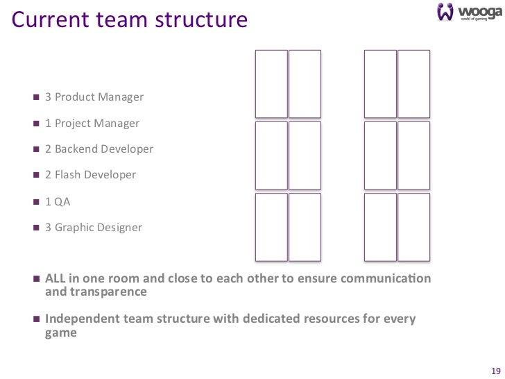 Current team structure                                                               DEV DEV                      ...