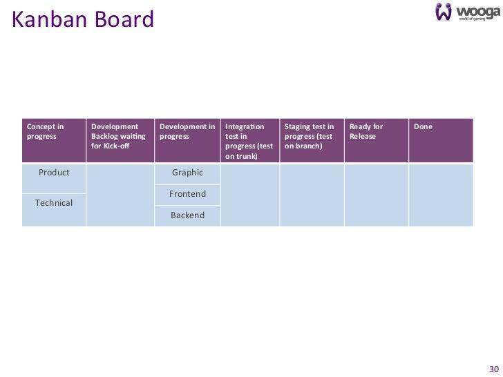 Kanban Board  Concept in    Development          Development in  IntegraFon           Staging test in...