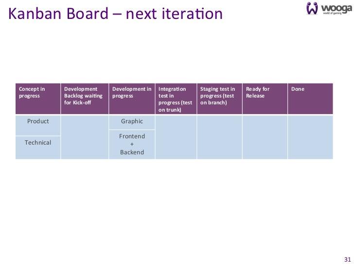 Kanban Board – next itera0on   Concept in    Development          Development in  IntegraFon        ...