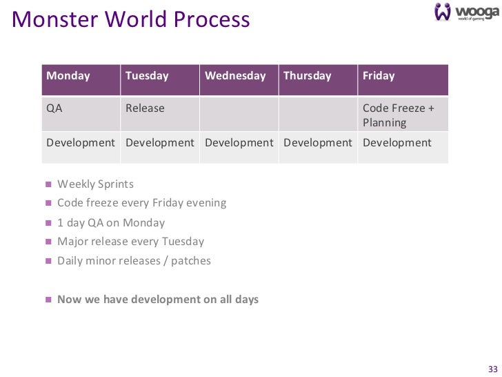 Monster World Process       Monday                 Tuesday             Wednesday     Thursday    Friday...