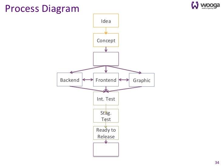 Process Diagram                                 Idea                              Concept                         ...